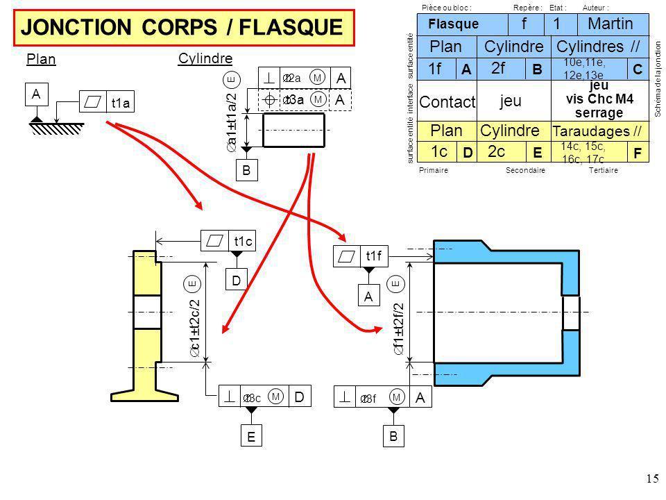 15 JONCTION CORPS / FLASQUE Pièce ou bloc :Etat :Repère :Auteur : surface entité interface surface entité PrimaireSecondaireTertiaire Schéma de la jonction Martin Flasque 1 f 1f Plan 2f Cylindre AB 10e,11e, 12e,13e C Cylindres // Plan Cylindre Taraudages // 1c D 2c E 14c, 15c, 16c, 17c F Contact jeu vis Chc M4 serrage t1f A f1±t2f/2 E t3f A M B t1c D c1±t2c/2 E t3c D M E t1a A Plan E B t2a A M t3a A M a1±t1a/2 Cylindre
