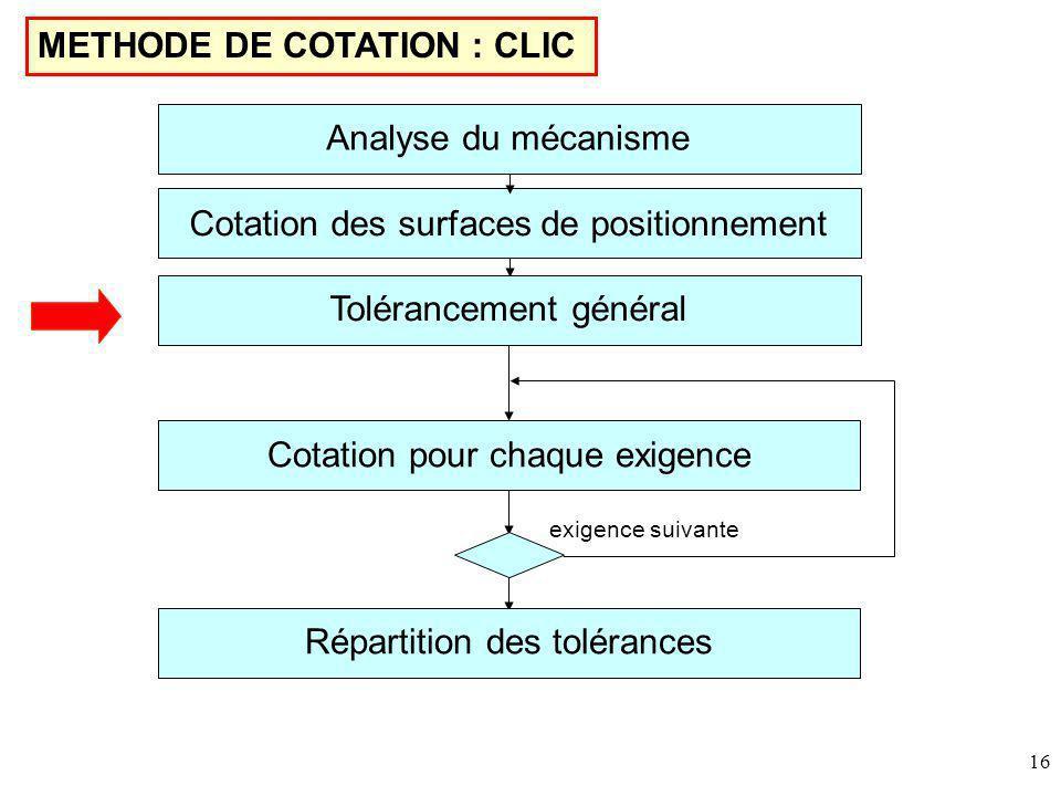16 METHODE DE COTATION : CLIC Cotation des surfaces de positionnement Tolérancement général Cotation pour chaque exigence Répartition des tolérances exigence suivante Analyse du mécanisme