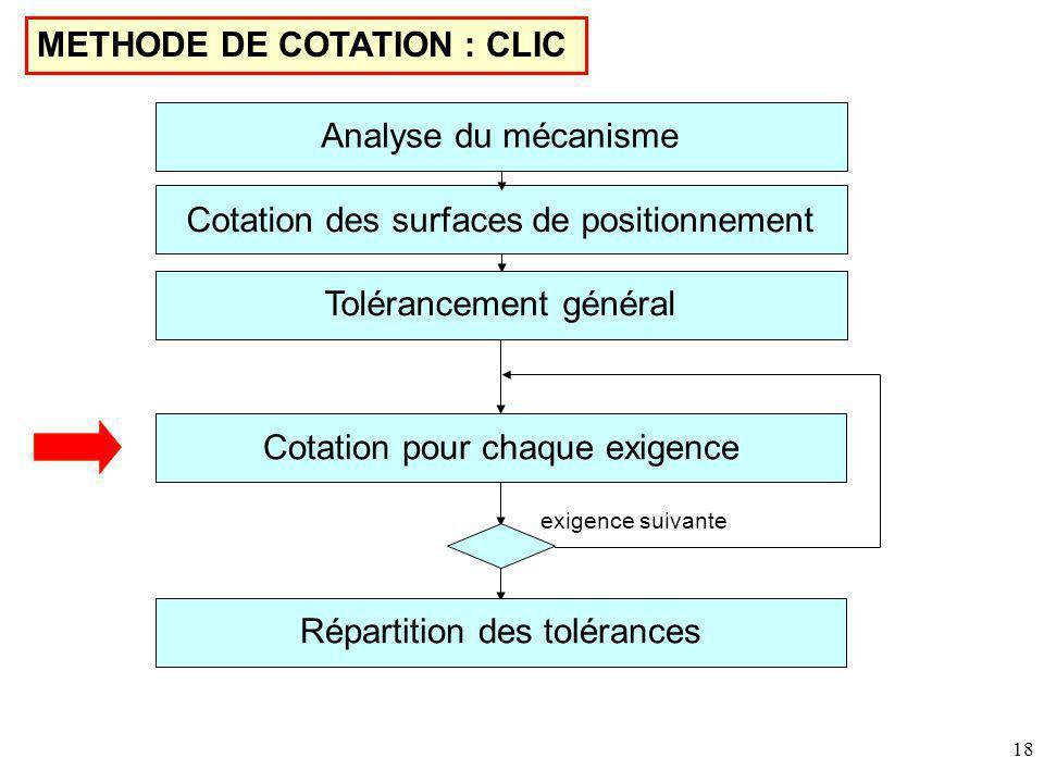 18 METHODE DE COTATION : CLIC Cotation des surfaces de positionnement Tolérancement général Cotation pour chaque exigence Répartition des tolérances exigence suivante Analyse du mécanisme