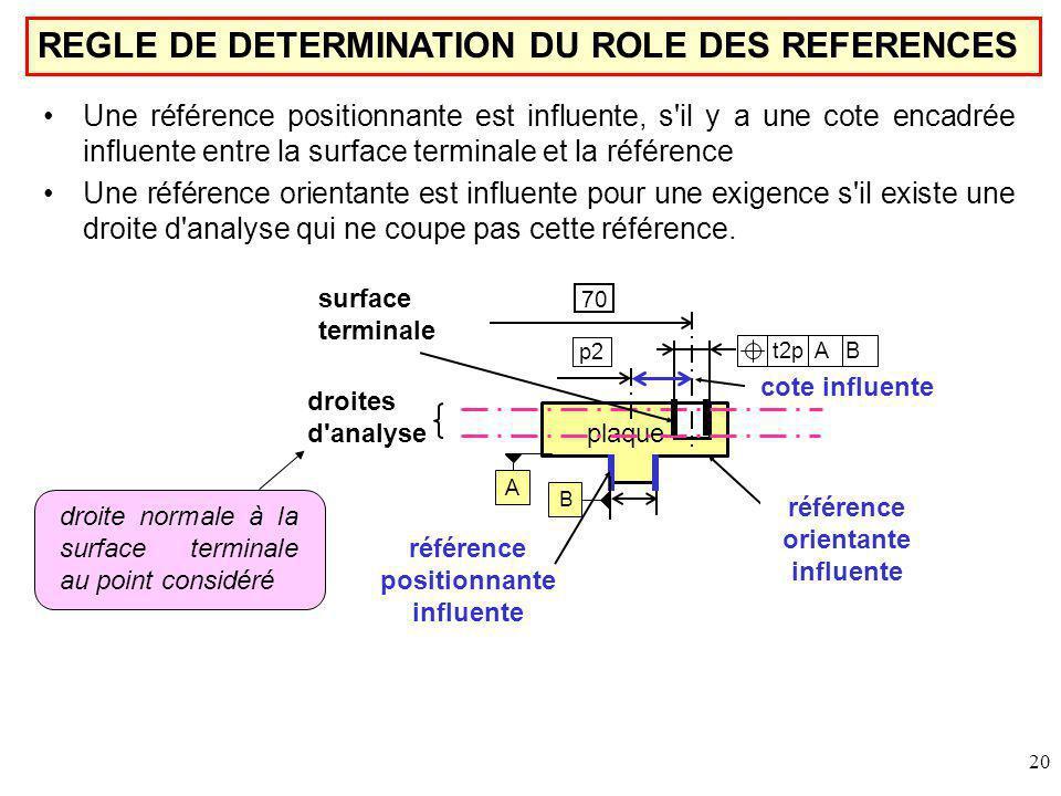20 Une référence positionnante est influente, s il y a une cote encadrée influente entre la surface terminale et la référence Une référence orientante est influente pour une exigence s il existe une droite d analyse qui ne coupe pas cette référence.