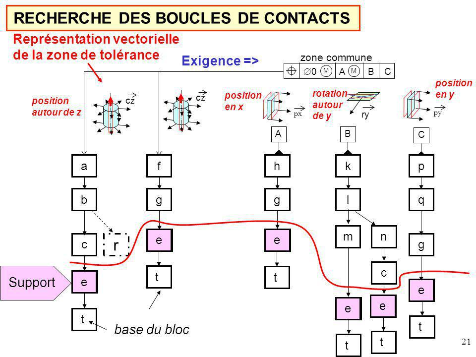 21 RECHERCHE DES BOUCLES DE CONTACTS a b c f g p q g h g M A B C 0 M zone commune m k l n c A czcz czcz ry pxpy base du bloc B C Représentation vectorielle de la zone de tolérance Exigence => t t t t t t ee e e e e ee e e e e Support r position en x position en y position autour de z rotation autour de y