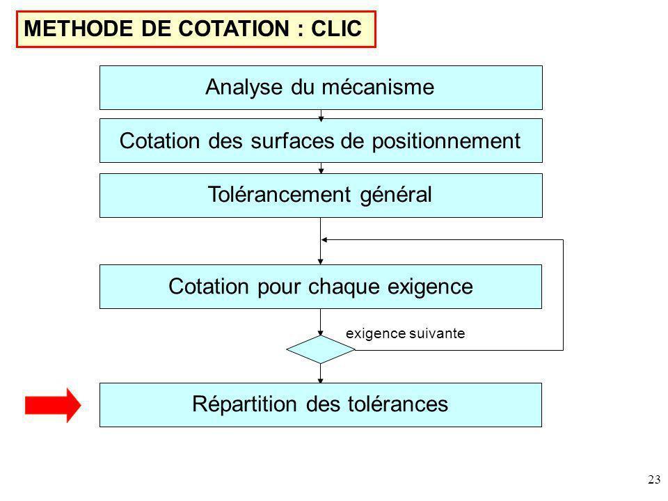 23 METHODE DE COTATION : CLIC Cotation des surfaces de positionnement Tolérancement général Cotation pour chaque exigence Répartition des tolérances exigence suivante Analyse du mécanisme