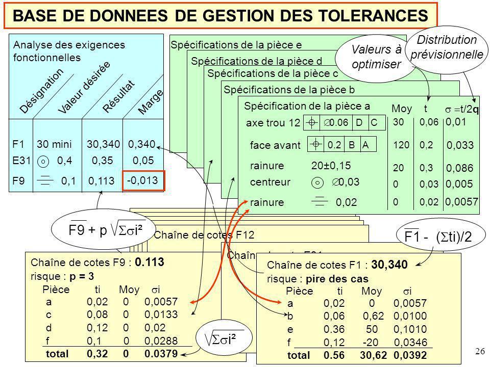 26 BASE DE DONNEES DE GESTION DES TOLERANCES Feuille 1 Désignation Valeur désirée Résultat Marge F130 mini30,3400,340 E310,40,350,05 F90,10,113 -0,013 Chaîne de cotes F9 : 0.113 risque : p = 3 Chaîne de cotes F12 0,02 0 0,0057 0,08 0 0,0133 0,12 0 0,02 0,1 0 0,0288 0,32 0 0.0379 Spécifications de la pièce b Spécification de la pièce a Spécifications de la pièce c Spécifications de la pièce d Spécifications de la pièce e 0.06 D C 0.2 B A 20±0,15 0,03 0,02 Chaîne de cote E31 Pièce ti Moy i a c d f total 0,02 0 0,0057 0,06 0,62 0,0100 0.36 50 0,1010 0,12 -20 0,0346 0.56 30,62 0,0392 Pièce a b e f total Moy t axe trou 12 face avant rainure centreur rainure 30 0,06 120 0,2 20 0,3 0 0,03 0 0,02 ti Moy i i² Valeurs à optimiser F1 - ( ti)/2 Analyse des exigences fonctionnelles Chaîne de cotes F1 : 30,340 risque : pire des cas t/2q 0,01 0,0057 0,005 0,086 0,033 F9 + p i² Distribution prévisionnelle
