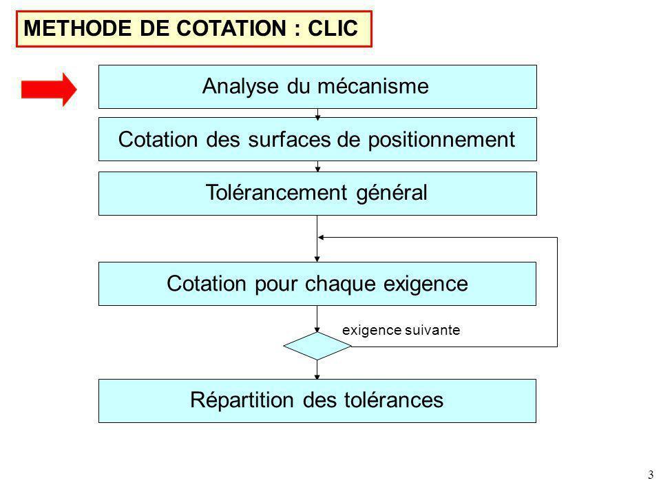 3 METHODE DE COTATION : CLIC Cotation des surfaces de positionnement Tolérancement général Cotation pour chaque exigence Répartition des tolérances exigence suivante Analyse du mécanisme