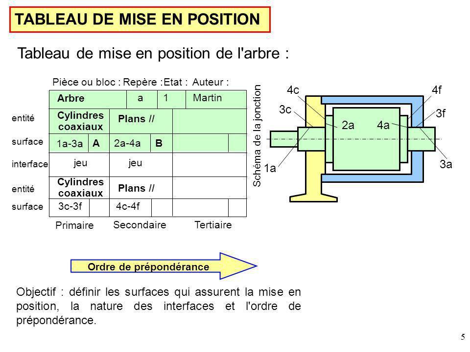 5 TABLEAU DE MISE EN POSITION 3c 4c 3f 4f 1a 2a4a 3a Pièce ou bloc :Etat :Repère :Auteur : SecondaireTertiaire Schéma de la jonction Martin Arbre 1a Cylindres coaxiaux 2a-4a Plans // AB 3c-3f4c-4f jeu Plans // Cylindres coaxiaux Primaire 1a-3a entité surface entité interface surface Tableau de mise en position de l arbre : Objectif : définir les surfaces qui assurent la mise en position, la nature des interfaces et l ordre de prépondérance.