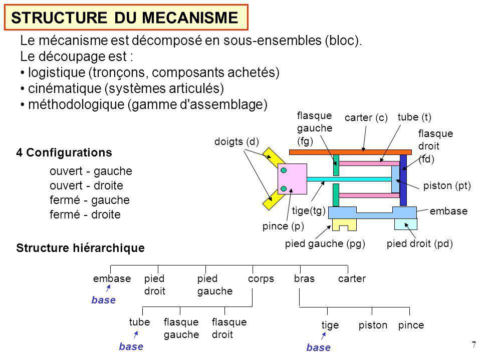 7 STRUCTURE DU MECANISME Le mécanisme est décomposé en sous-ensembles (bloc).