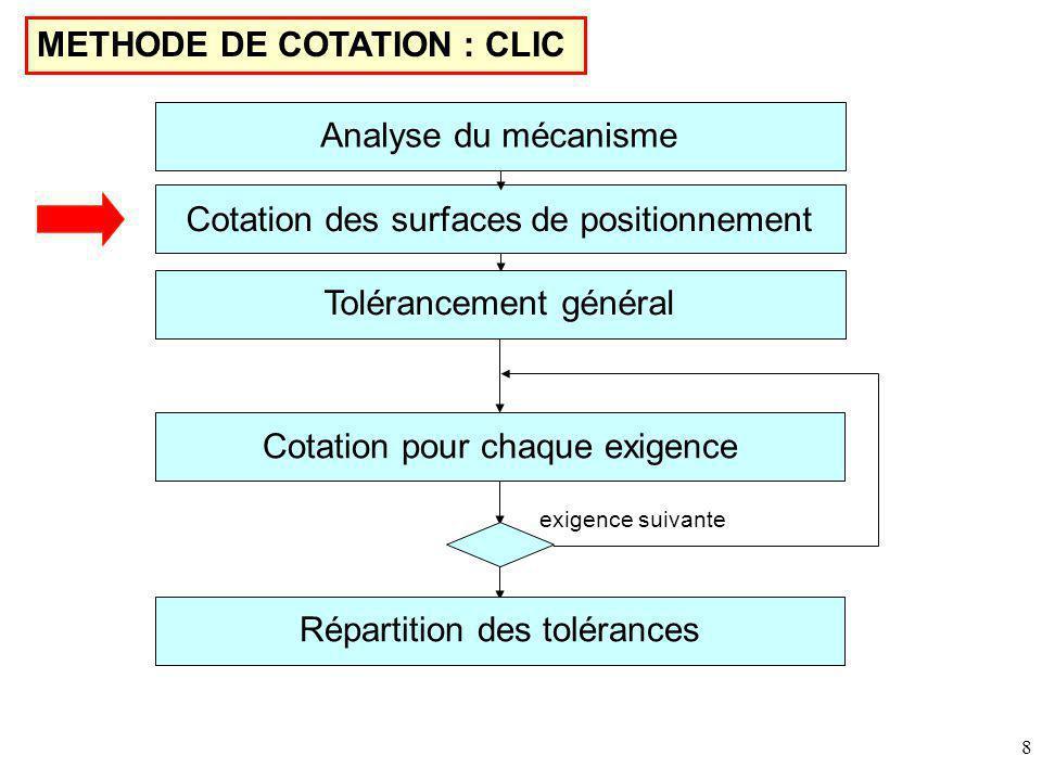 8 METHODE DE COTATION : CLIC Cotation des surfaces de positionnement Tolérancement général Cotation pour chaque exigence Répartition des tolérances exigence suivante Analyse du mécanisme