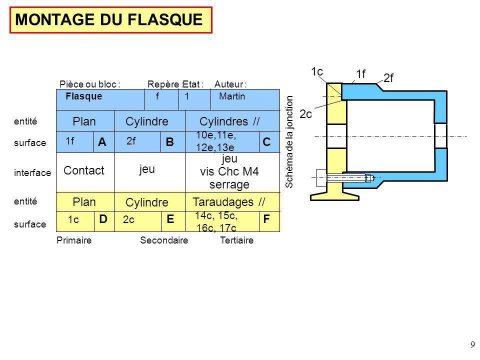 9 MONTAGE DU FLASQUE 1f 2f 1c 2c Pièce ou bloc :Etat :Repère :Auteur : entité PrimaireSecondaireTertiaire Schéma de la jonction Martin Flasque 1 f 1f Plan 2f Cylindre AB 10e,11e, 12e,13e C Cylindres // Plan Cylindre Taraudages // 1c D 2c E 14c, 15c, 16c, 17c F Contact jeu vis Chc M4 serrage surface entité interface surface