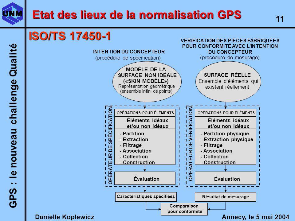 Danielle Koplewicz Annecy, le 5 mai 2004 GPS : le nouveau challenge Qualité 11 Etat des lieux de la normalisation GPS VÉRIFICATION DES PIÈCES FABRIQUÉES POUR CONFORMITÉ AVEC LINTENTION DU CONCEPTEUR (procédure de mesurage) INTENTION DU CONCEPTEUR (procédure de spécification) SURFACE RÉELLE Ensemble déléments qui existent réellement OPÉRATIONS POUR ÉLÉMENTS Éléments idéaux et/ou non idéaux - Partition physique - Extraction physique - Filtrage - Association - Collection - Construction Évaluation Résultat de mesurage OPÉRATEUR DE VÉRIFICATION OPÉRATIONS POUR ÉLÉMENTS Éléments idéaux et/ou non idéaux - Partition - Extraction - Filtrage - Association - Collection - Construction Évaluation Caractéristiques spécifiées OPÉRATEUR DE SPÉCIFICATION Comparaison pour conformité MODÈLE DE LA SURFACE NON IDÉALE («SKIN MODÈLE») Représentation géométrique (ensemble infini de points) ISO/TS 17450-1