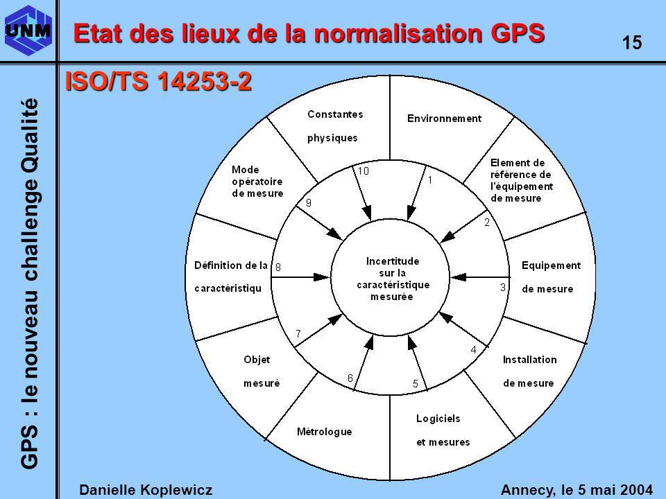 Danielle Koplewicz Annecy, le 5 mai 2004 GPS : le nouveau challenge Qualité 15 Etat des lieux de la normalisation GPS ISO/TS 14253-2
