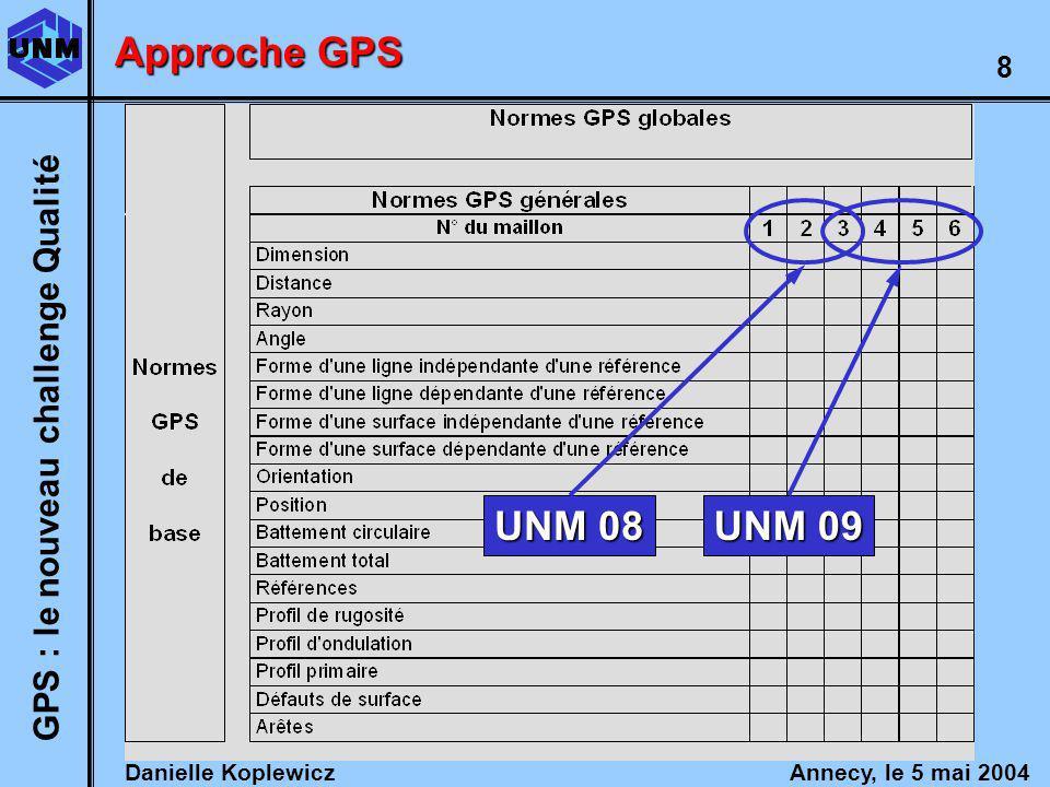 Danielle Koplewicz Annecy, le 5 mai 2004 GPS : le nouveau challenge Qualité 8 UNM 08 UNM 09 Approche GPS