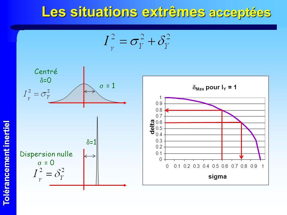 Tolérancement inertiel Les situations extrêmes acceptées Max pour I Y = 1 0 0.1 0.2 0.3 0.4 0.5 0.6 0.7 0.8 0.9 1 00.10.20.30.40.50.60.70.80.91 sigma