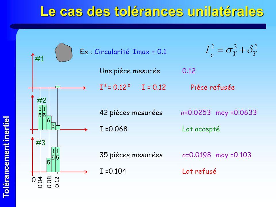 Tolérancement inertiel 35 pièces mesurées =0.0198 moy =0.103 I =0.104Lot refusé Le cas des tolérances unilatérales Une pièce mesurée0.12 I²= 0.12² I =