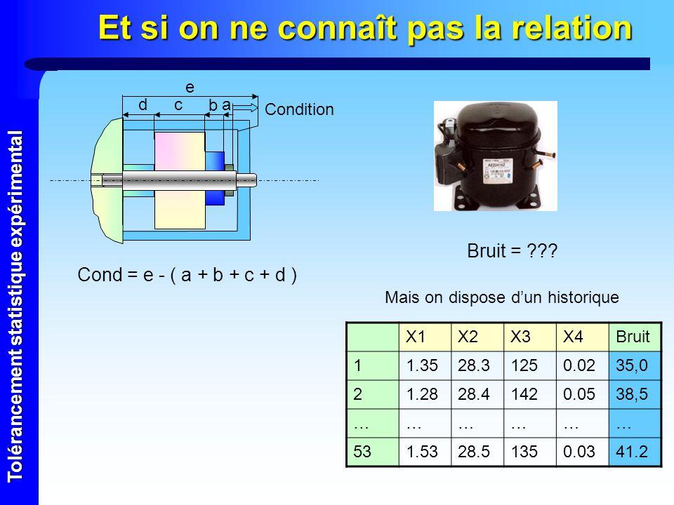 Tolérancement statistique expérimental Et si on ne connaît pas la relation Cond = e - ( a + b + c + d ) Bruit = ??? X1X2X3X4Bruit 11.3528.31250.0235,0