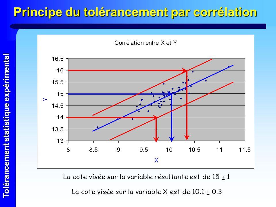 Tolérancement statistique expérimental Principe du tolérancement par corrélation La cote visée sur la variable résultante est de 15 ± 1 La cote visée