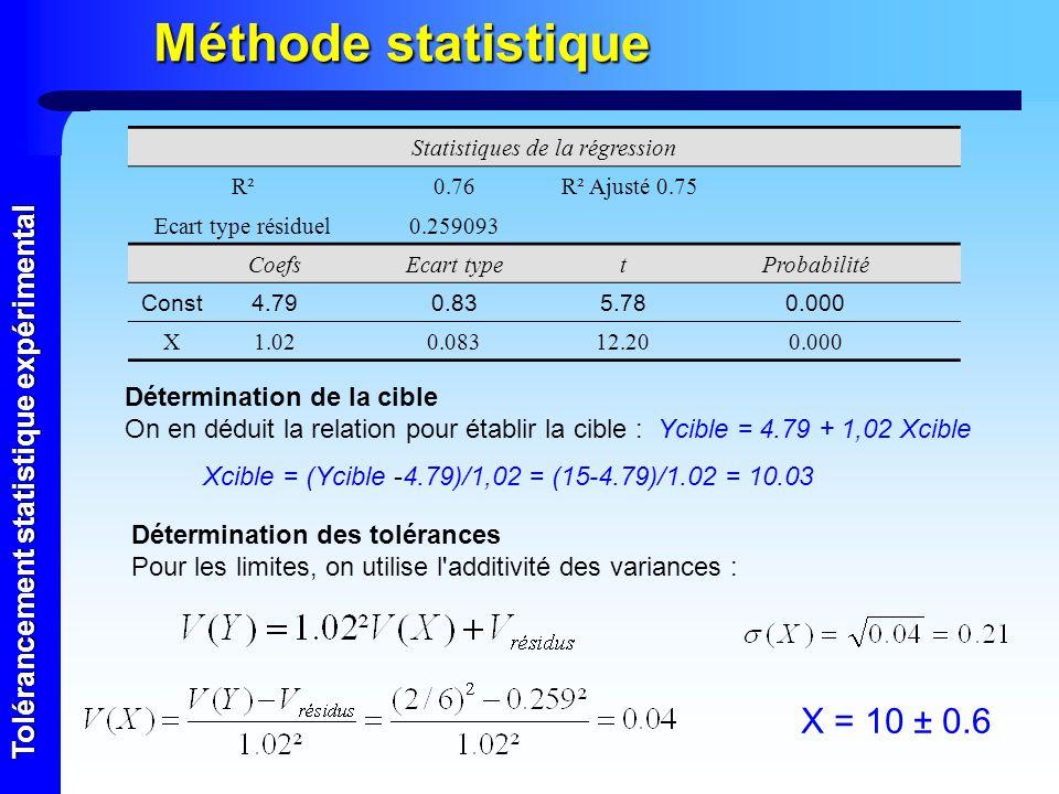 Tolérancement statistique expérimental Méthode statistique Statistiques de la régression R²0.76R² Ajusté 0.75 Ecart type résiduel0.259093 CoefsEcart t