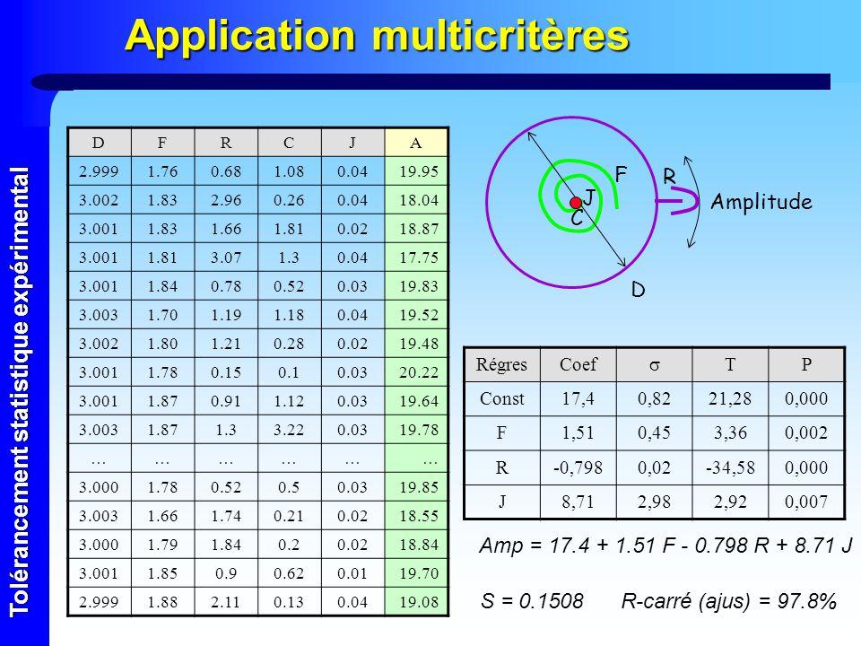 Tolérancement statistique expérimental Application multicritères DFRCJA 2.9991.760.681.080.0419.95 3.0021.832.960.260.0418.04 3.0011.831.661.810.0218.