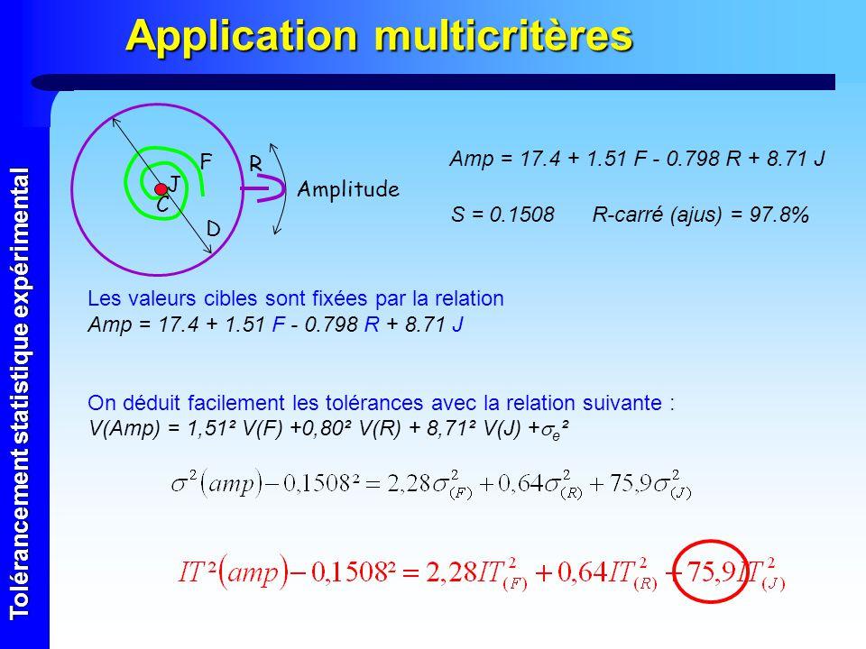Tolérancement statistique expérimental Application multicritères Les valeurs cibles sont fixées par la relation Amp = 17.4 + 1.51 F - 0.798 R + 8.71 J