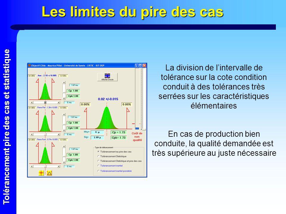 Tolérancement pire des cas et statistique Le tolérancement statistique a b c d e Moyenne a, Écart type a Moyenne b, Écart type b Moyenne c, Écart type c Moyenne d, Écart type d Moyenne e, Écart type e Condition Moyenne : e–( a+ b+ c+ d) Variance : ² a + ² b+ ² c + ² d + ² e Quelles que soient les distributions sur a, b, c, d, e (Hypothèse : Indépendance) acd e Condition b