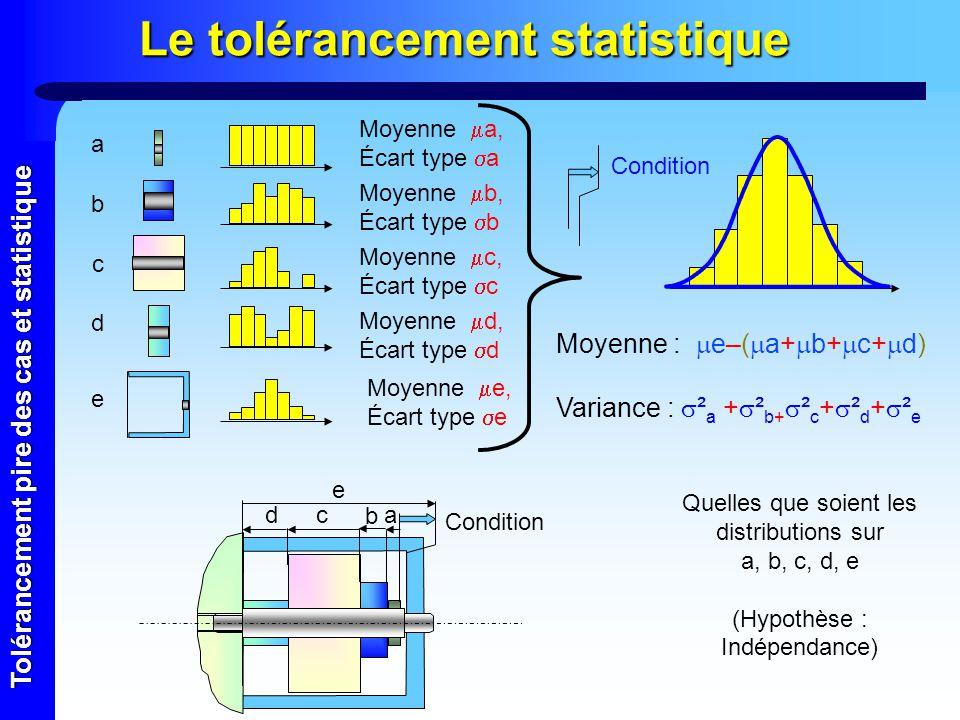 Tolérancement pire des cas et statistique Relation entre sigma et la tolérance Tolérance = 6 sigma Tolérance = 8 sigma Tolérance = 16 sigma P= 2700 ppm P= 63 ppm P= 0.002 ppm sigma On peut admettre une relation de proportionnalité entre lécart type et la tolérance Tolérance = 2 3 sigma