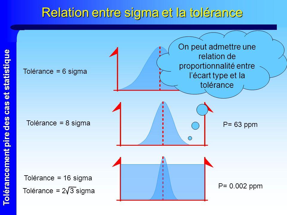 Tolérancement pire des cas et statistique Relation entre sigma et la tolérance Tolérance = 6 sigma Tolérance = 8 sigma Tolérance = 16 sigma P= 2700 pp