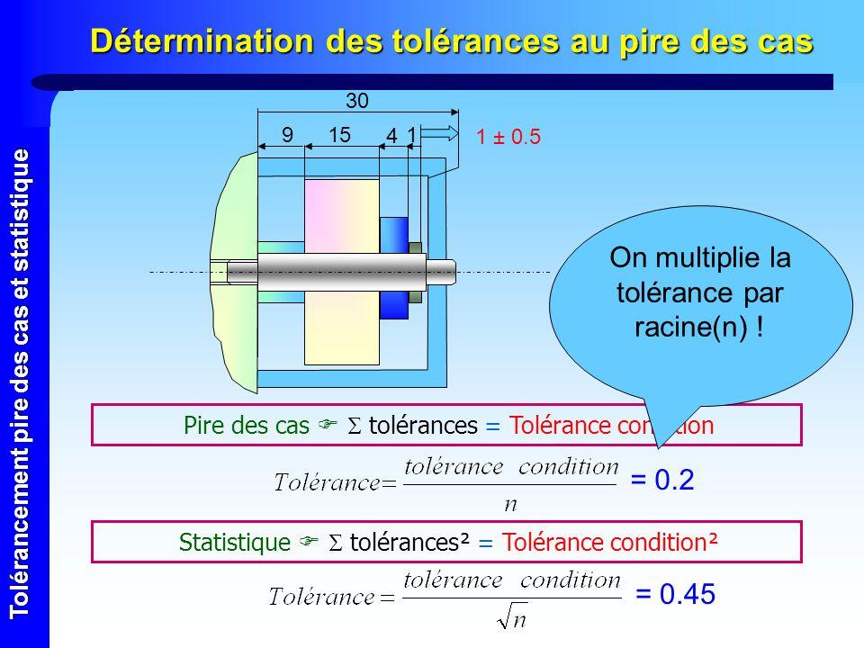 Tolérancement pire des cas et statistique Détermination des tolérances au pire des cas Pire des cas tolérances = Tolérance condition Statistique tolér