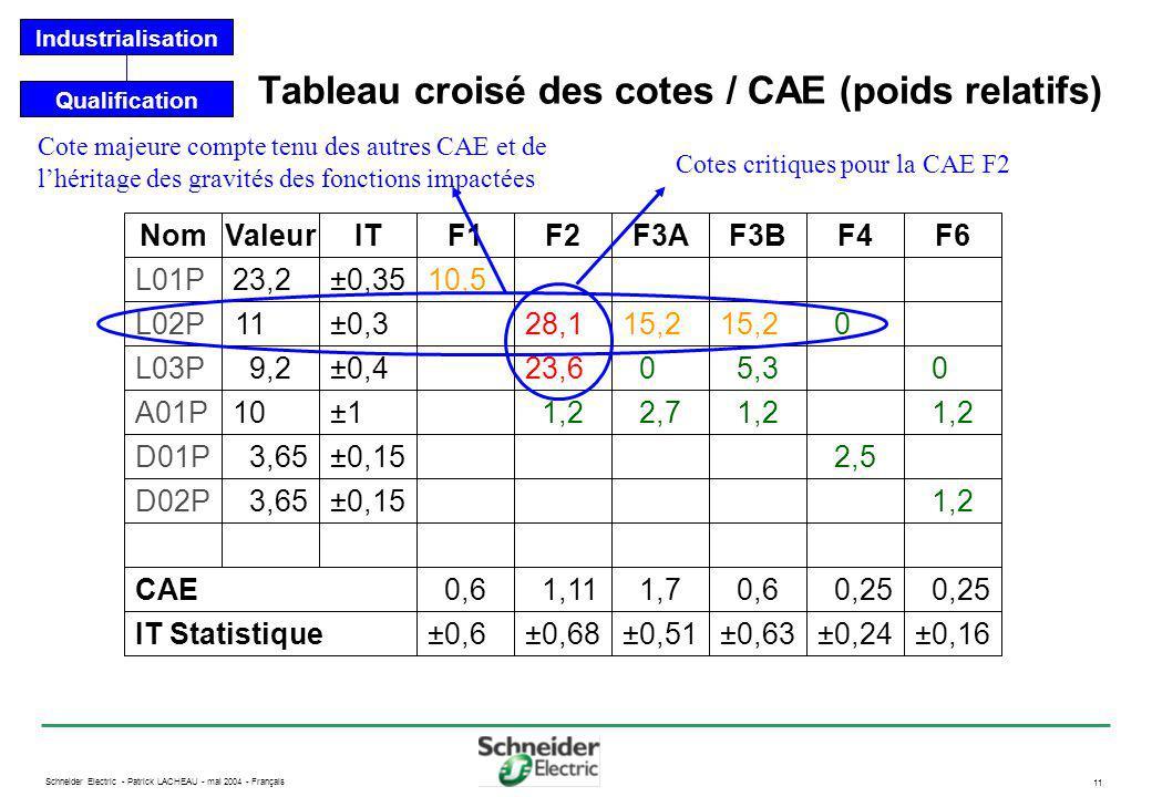 Schneider Electric - Patrick LACHEAU - mai 2004 - Français 11 Tableau croisé des cotes / CAE (poids relatifs) Qualification Industrialisation Nom L01P