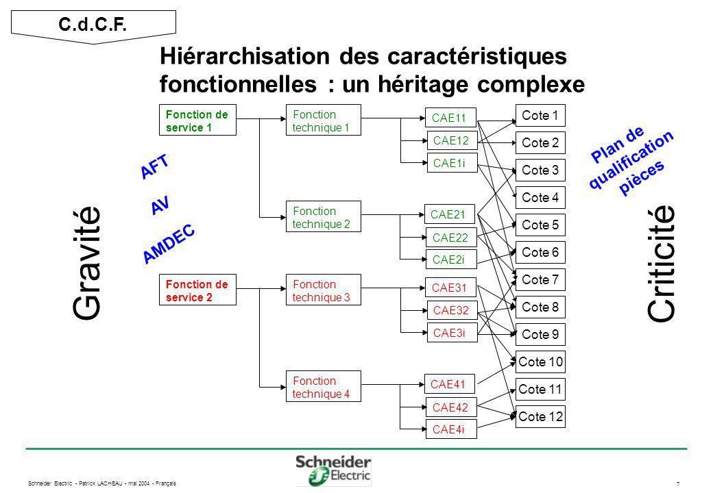 Schneider Electric - Patrick LACHEAU - mai 2004 - Français 8 Schématisation des chaînes de cotes F2 A01P L02P RO1S L03S L02P L04S R01E L03P Épure fonctionnelle