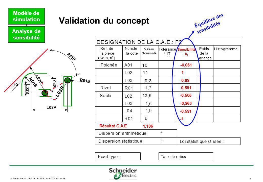 Schneider Electric - Patrick LACHEAU - mai 2004 - Français 10 Tolérancement statistique Tolérancement Dispersion autour de la moyenne du lot et dispersion de la moyenne des lots de fabrication 3 Cotes contribuent à 75 % de la dispersion de la CAE étudiée A01P L02P R01E L02P RO1S L03S L04S L03P F2