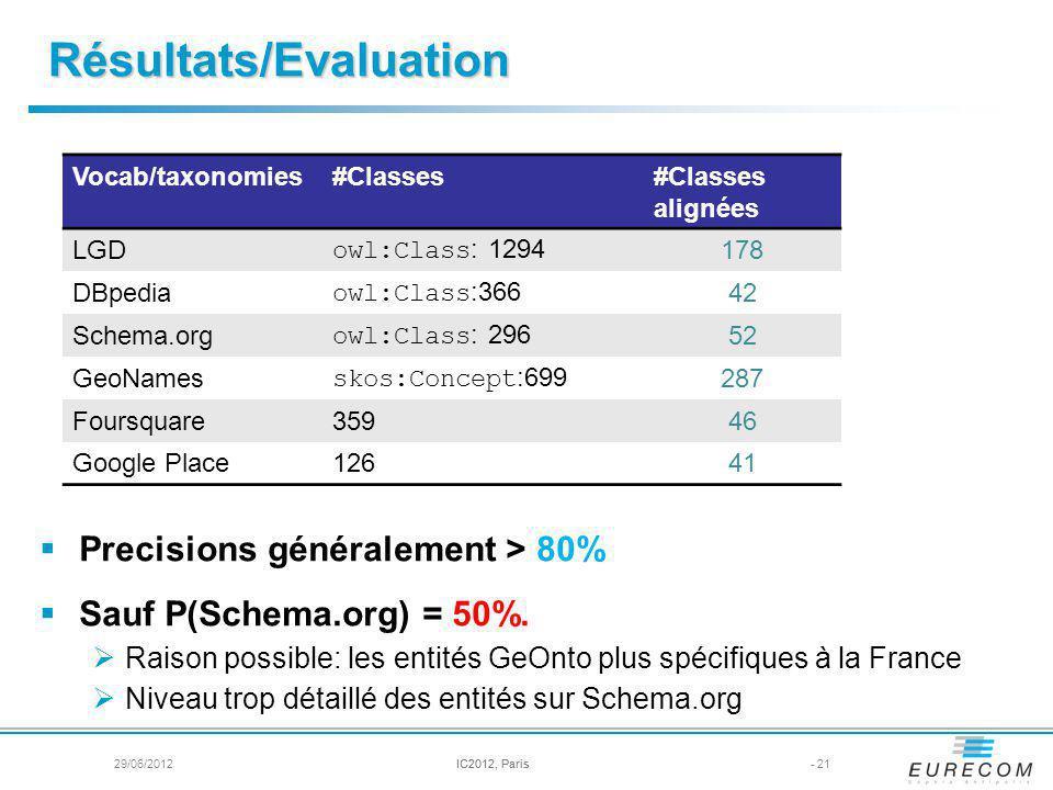 Résultats/Evaluation Precisions généralement > 80% Sauf P(Schema.org) = 50%.