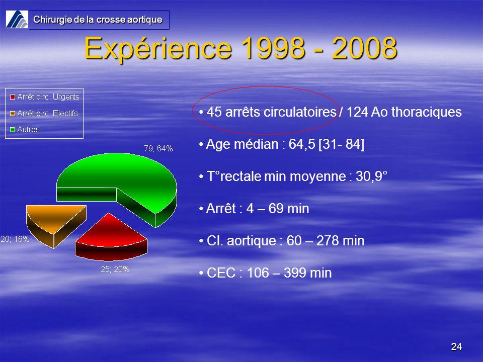 24 Expérience 1998 - 2008 45 arrêts circulatoires / 124 Ao thoraciques Age médian : 64,5 [31- 84] T°rectale min moyenne : 30,9° Arrêt : 4 – 69 min Cl.