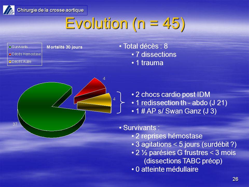 26 Total décès : 8 7 dissections 1 trauma 2 chocs cardio post IDM 1 redissection th - abdo (J 21) 1 # AP s/ Swan Ganz (J 3) Survivants : 2 reprises hémostase 3 agitations < 5 jours (surdébit ?) 2 ½ parésies G frustres < 3 mois (dissections TABC préop) 0 atteinte médullaire Evolution (n = 45) Chirurgie de la crosse aortique