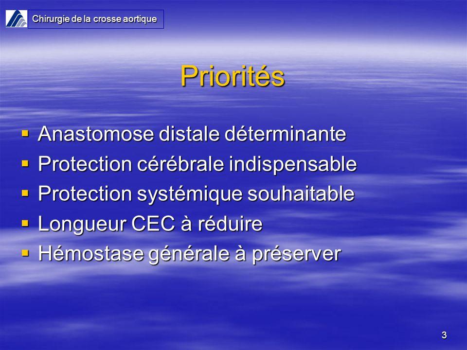 3 Priorités Anastomose distale déterminante Anastomose distale déterminante Protection cérébrale indispensable Protection cérébrale indispensable Prot