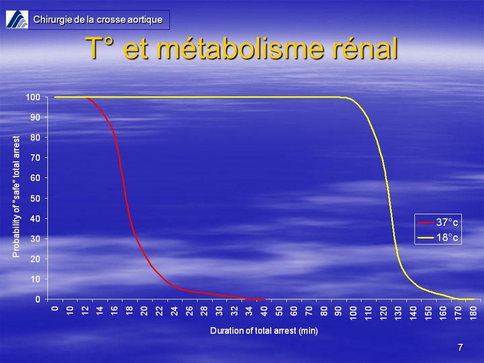7 T° et métabolisme rénal Chirurgie de la crosse aortique