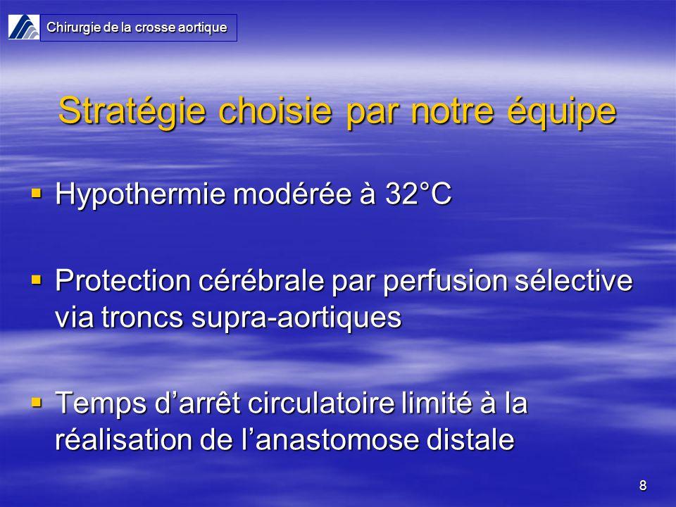 8 Stratégie choisie par notre équipe Hypothermie modérée à 32°C Hypothermie modérée à 32°C Protection cérébrale par perfusion sélective via troncs supra-aortiques Protection cérébrale par perfusion sélective via troncs supra-aortiques Temps darrêt circulatoire limité à la réalisation de lanastomose distale Temps darrêt circulatoire limité à la réalisation de lanastomose distale Chirurgie de la crosse aortique