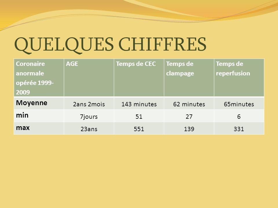 QUELQUES CHIFFRES Coronaire anormale opérée 1999- 2009 AGETemps de CEC Temps de clampage Temps de reperfusion Moyenne 2ans 2mois143 minutes62 minutes6