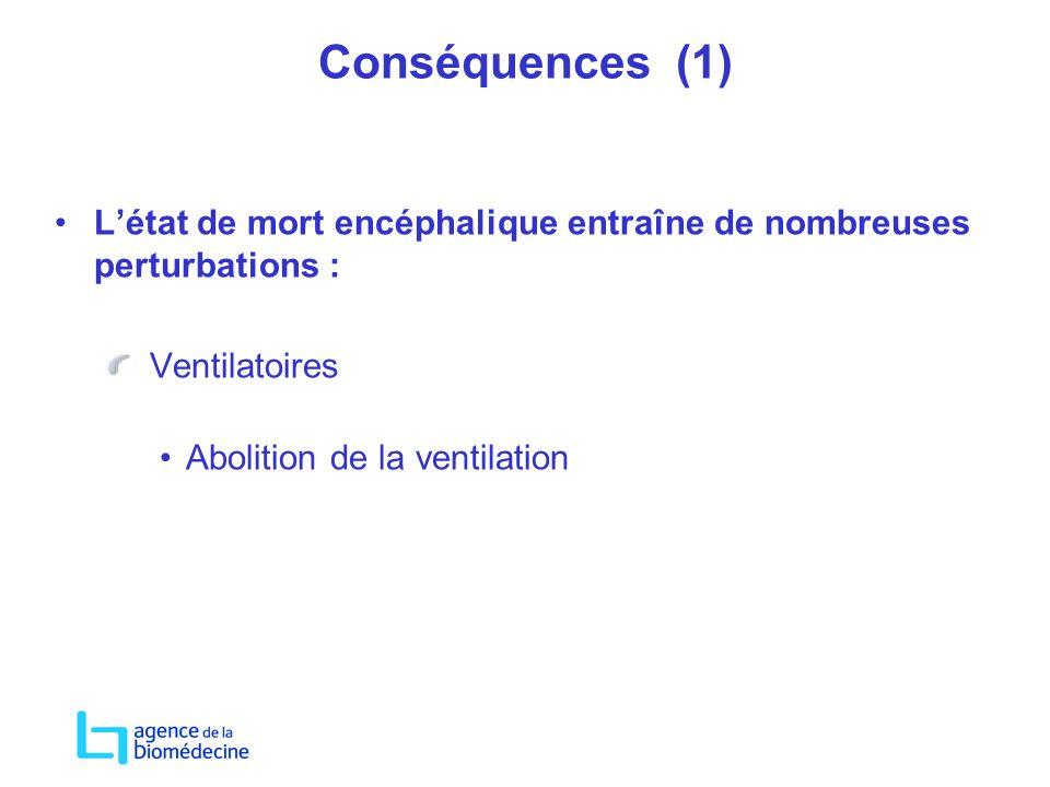 Conséquences (1) Létat de mort encéphalique entraîne de nombreuses perturbations : Ventilatoires Abolition de la ventilation