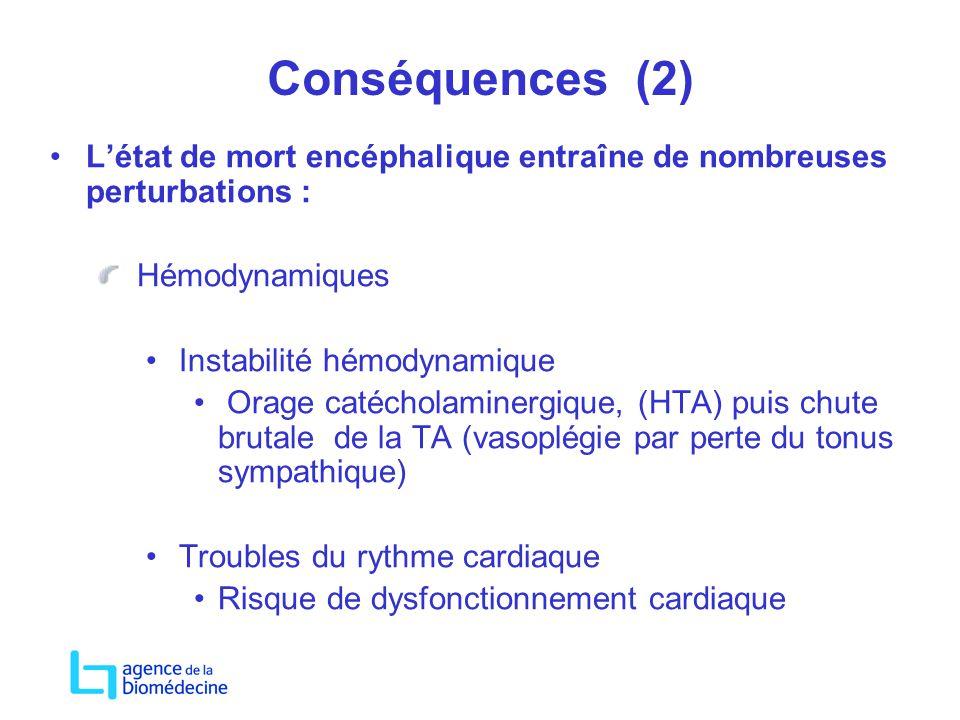 Conséquences (2) Létat de mort encéphalique entraîne de nombreuses perturbations : Hémodynamiques Instabilité hémodynamique Orage catécholaminergique,