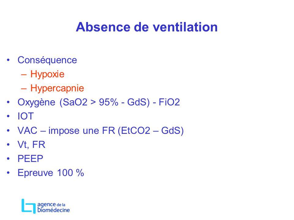 Absence de ventilation Conséquence –Hypoxie –Hypercapnie Oxygène (SaO2 > 95% - GdS) - FiO2 IOT VAC – impose une FR (EtCO2 – GdS) Vt, FR PEEP Epreuve 1
