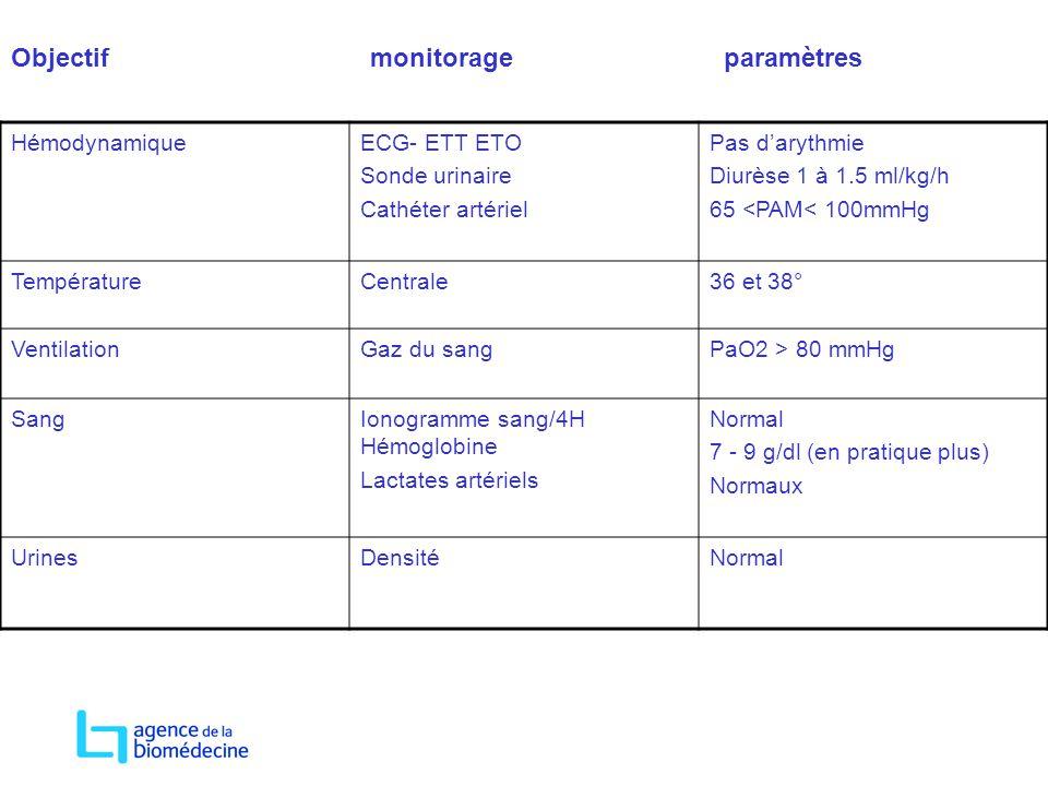 Objectif monitorage paramètres HémodynamiqueECG- ETT ETO Sonde urinaire Cathéter artériel Pas darythmie Diurèse 1 à 1.5 ml/kg/h 65 <PAM< 100mmHg Tempé