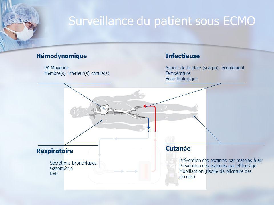Surveillance du patient sous ECMO Hémodynamique PA Moyenne Membre(s) inférieur(s) canulé(s) Respiratoire Sécrétions bronchiques Gazométrie RxP Infecti