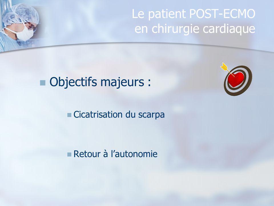 Le patient POST-ECMO en chirurgie cardiaque Objectifs majeurs : Cicatrisation du scarpa Retour à lautonomie