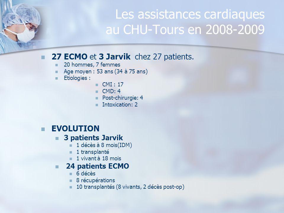Les assistances cardiaques au CHU-Tours en 2008-2009 27 ECMO et 3 Jarvik chez 27 patients. 20 hommes, 7 femmes Age moyen : 53 ans (34 à 75 ans) Etiolo