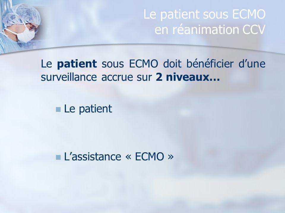 Le patient sous ECMO en réanimation CCV Le patient sous ECMO doit bénéficier dune surveillance accrue sur 2 niveaux… Le patient Lassistance « ECMO »