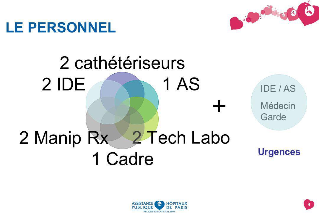 4 LE PERSONNEL 2 cathétériseurs 1 AS 2 Tech Labo 1 Cadre 2 Manip Rx 2 IDE IDE / AS Médecin Garde + Urgences