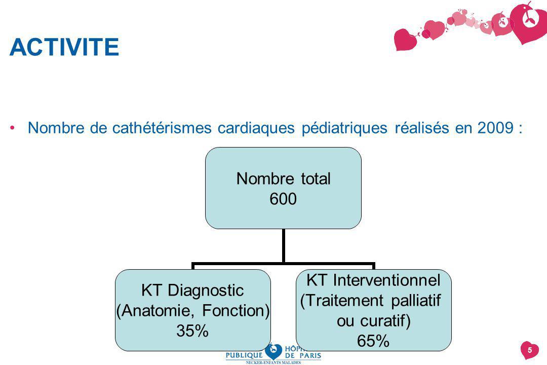 5 ACTIVITE Nombre de cathétérismes cardiaques pédiatriques réalisés en 2009 : Nombre total 600 KT Diagnostic (Anatomie, Fonction) 35% KT Interventionn