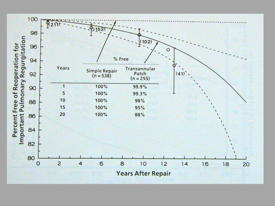 Évaluation immédiate des résultats en per- opératoire (mesure des pressions) et en post- op immédiat (écho) Monitorage POG et PAP Adaptation du remplissage, prévention de la surcharge pulmonaire (diurèse, inotropes) Prévention et traitement des poussées dIVD