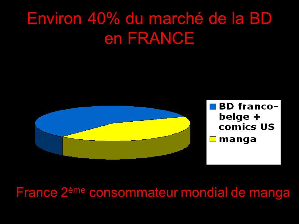 Environ 40% du marché de la BD en FRANCE France 2 ème consommateur mondial de manga