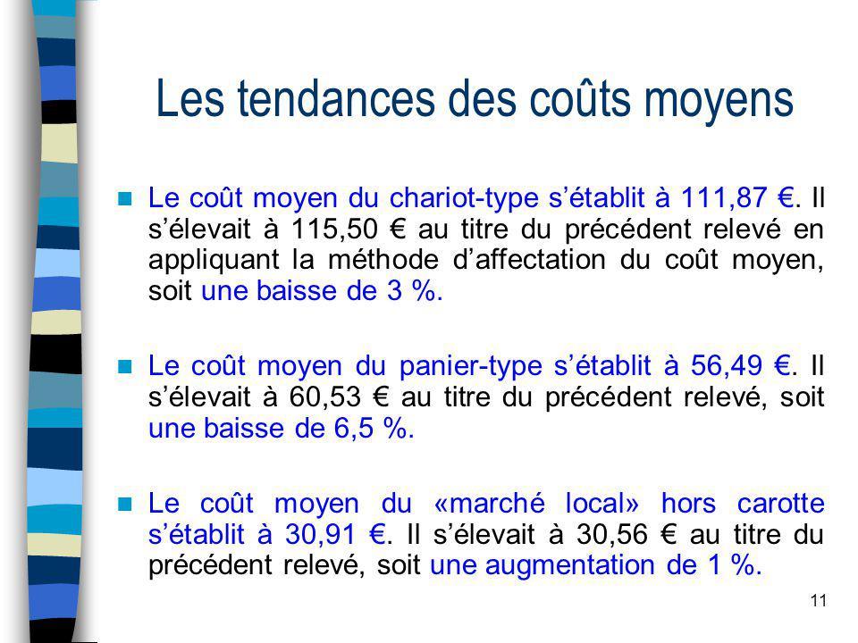 11 Les tendances des coûts moyens Le coût moyen du chariot-type sétablit à 111,87.