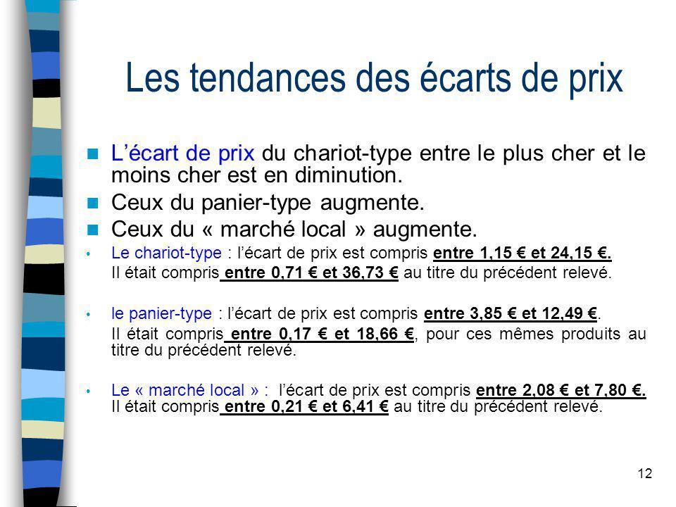 12 Les tendances des écarts de prix Lécart de prix du chariot-type entre le plus cher et le moins cher est en diminution.